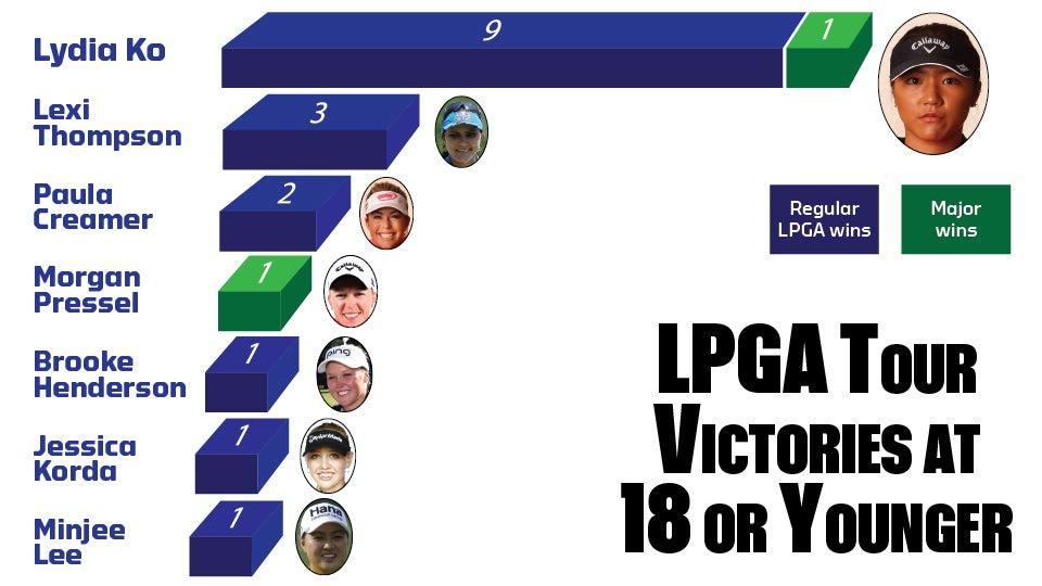 LPGA-Chart_960.jpg