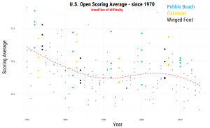 US_Open_Difficulty.png