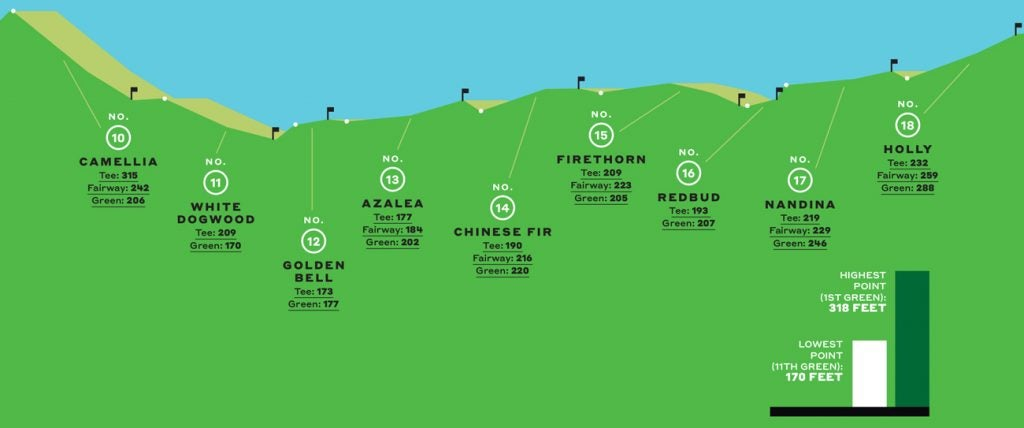 The elevation levels for the back nine at Augusta National Golf Club.