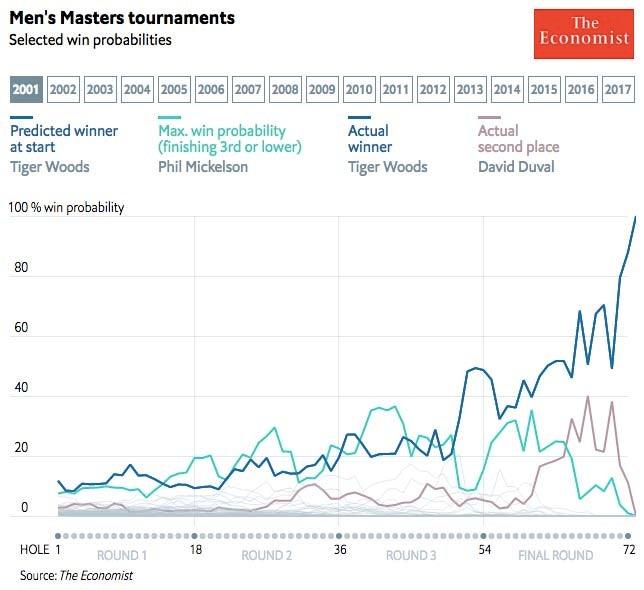 2001 Masters win probabilities