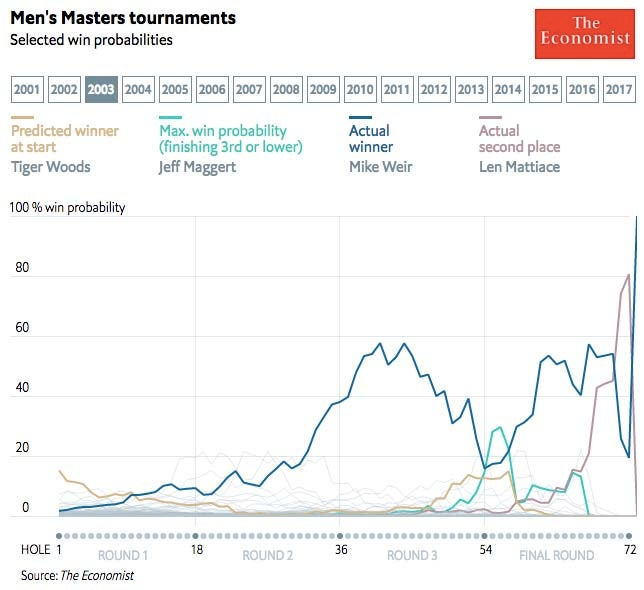 2003 Masters win probability