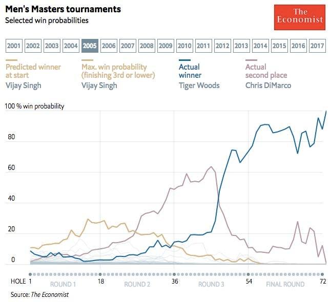 2005 Masters win probabilities