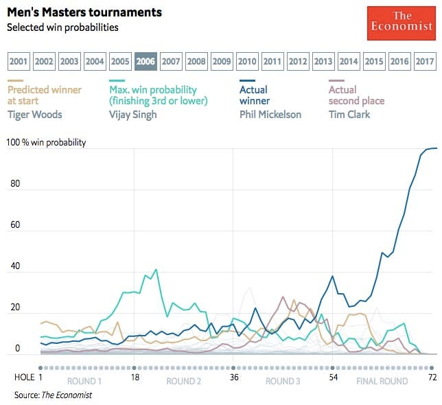 2006 Masters win probability