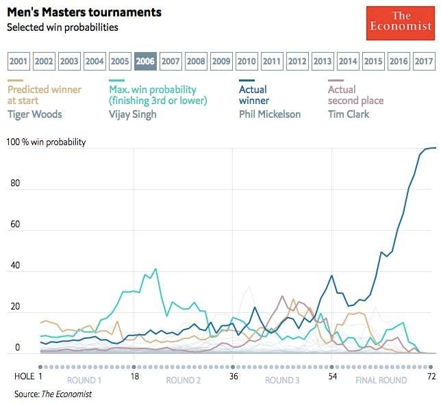 2006 Masters win probability