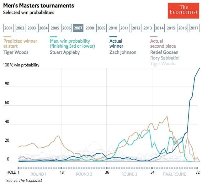 2007 Masters win probability
