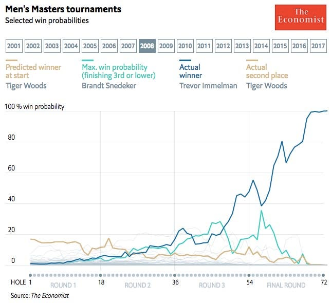 2008 Masters win probability