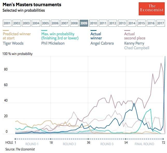 2009 Masters win probabilities