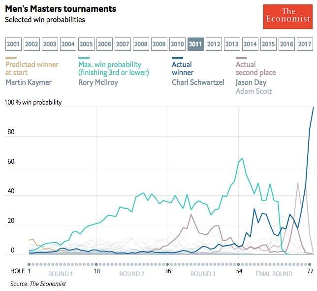 2011 Masters win probabilities
