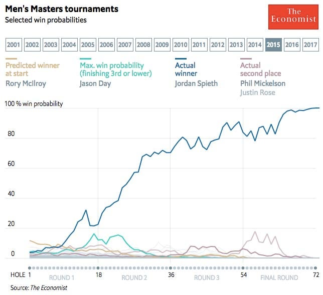 2015 Masters win probability