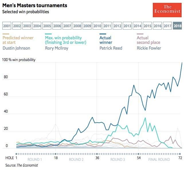 2018 Masters win probability
