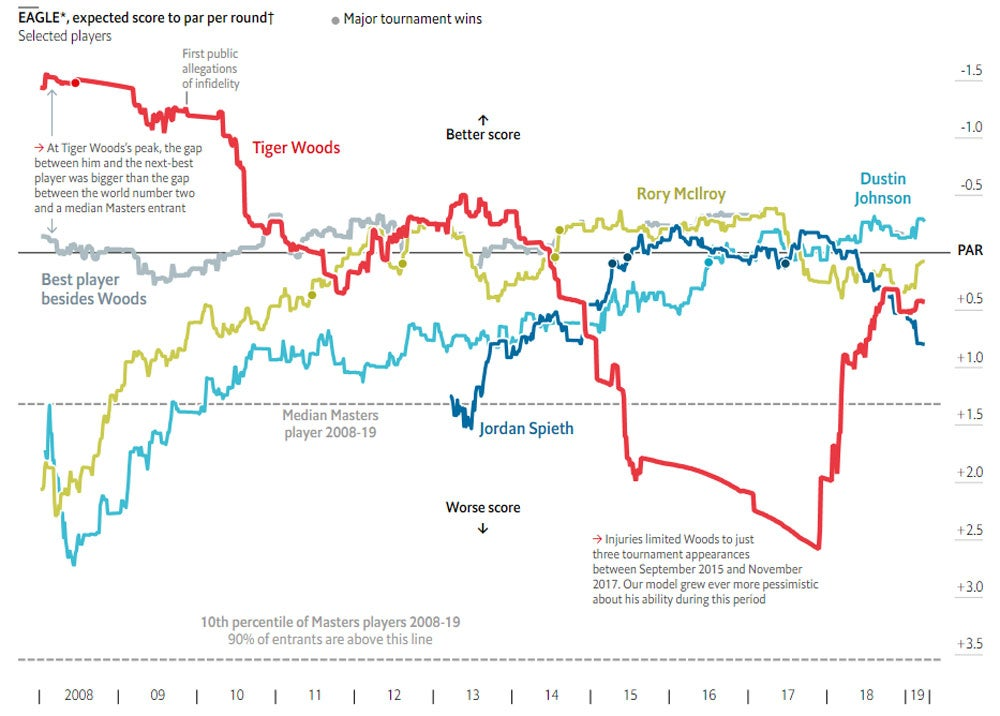 Head over to The Economist's website (economist.com) to see the full graph and results.
