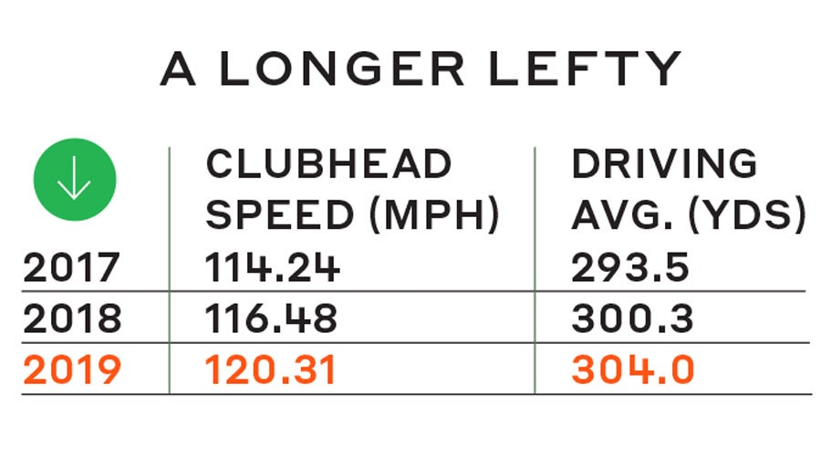 A statsitical look at Phil Mickelson's recent distance increases.