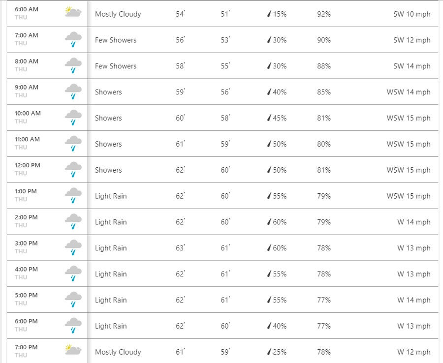 The hourly British Open weather forecast for Thursday at Royal Portrush, via Weather.com