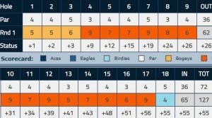 Lee Ann Walker's first-round scorecard looked better before adding 42 penalty strokes.