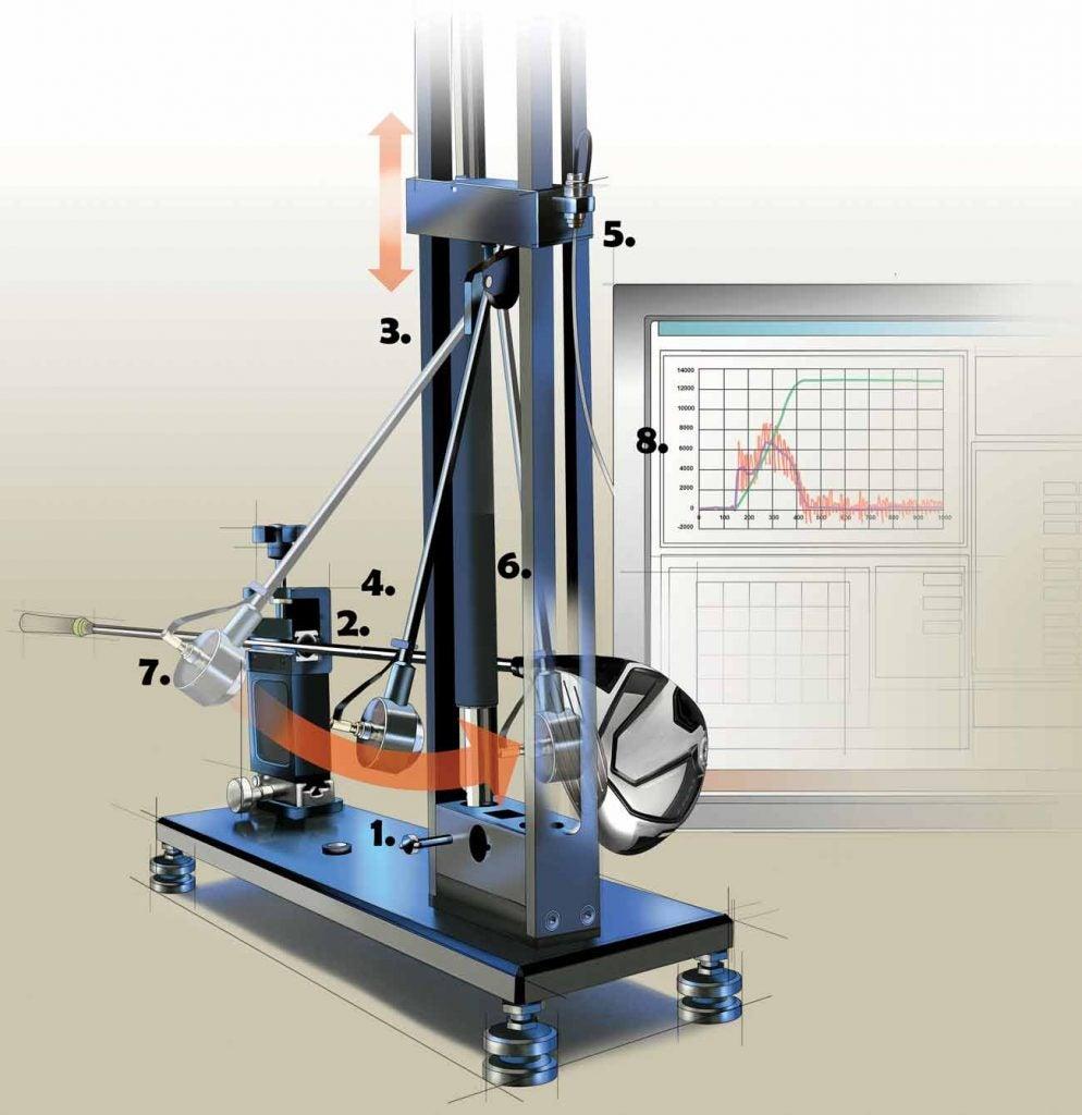 The USGA's Pendulum Testing Apparatus.