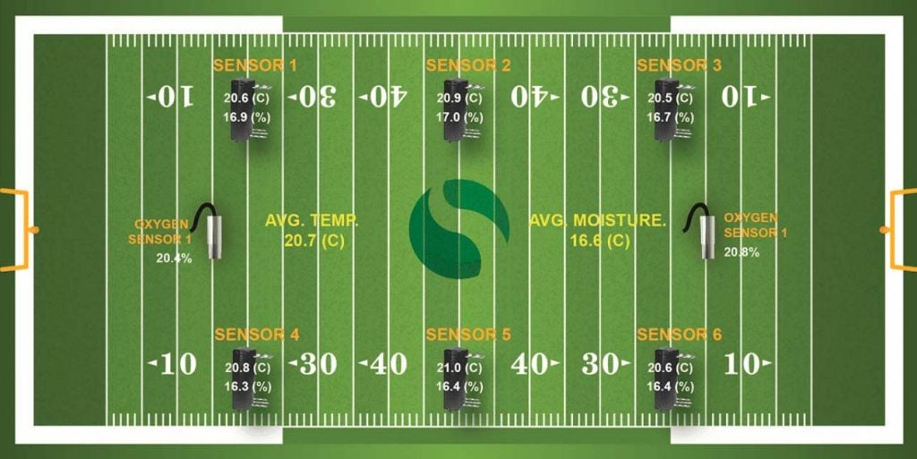 A diagram showing the SubAir system underneath the turf at Hard Rock Stadium.