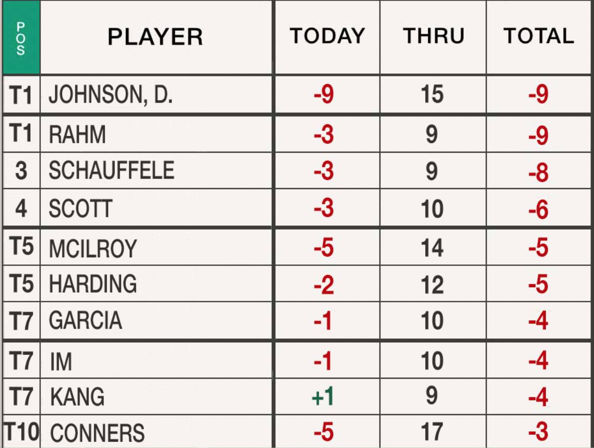 Things got VERY interesting on the back nine at Augusta National.