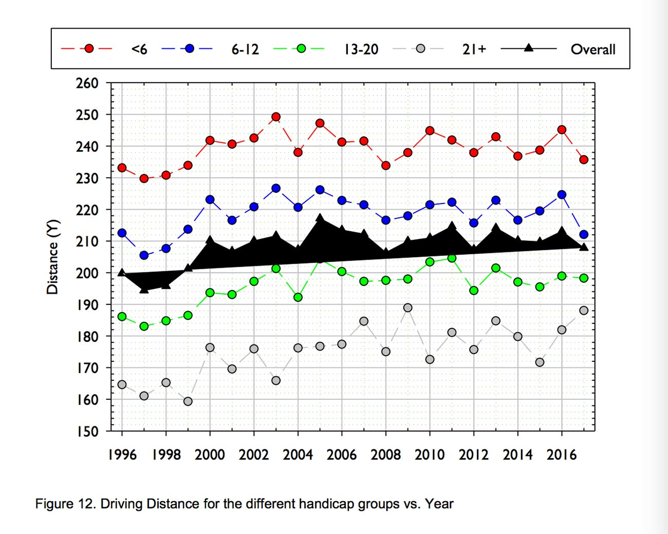 Average Golfers Hit Their Drives A Surprising Distance